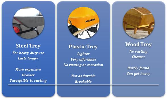 material steel vs plastic vs wood